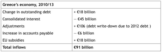Chart-Greece's economy 2010/13