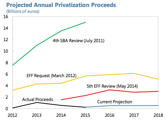 Chart-Projected Annual Privatization Proceeds
