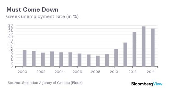 Greek unemployment chart