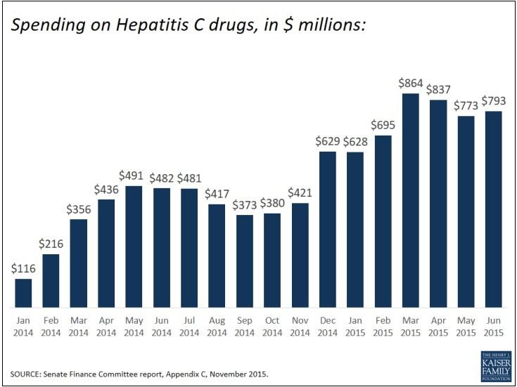 Hep-C Chart