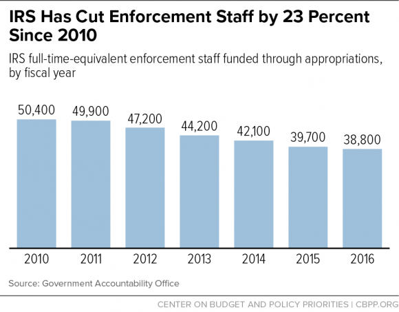 IRS Enforcement Staff Cuts