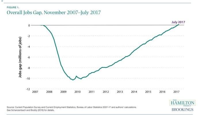 Jobs Gap 2007-2017