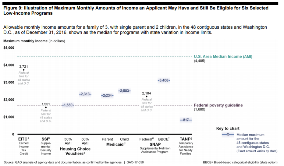 Maximum income for Low-Income Aid Eligibility