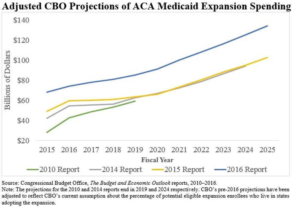 CBO Medicaid Expansion Projections