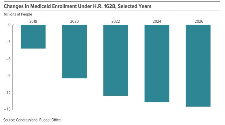 Medicare Enrollment Losses Under the AHCA