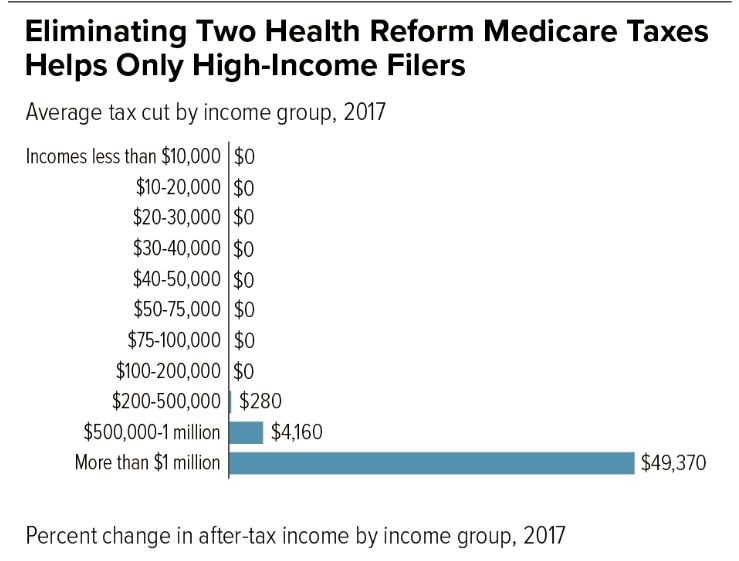 Ultra Rich Medicare Taxes