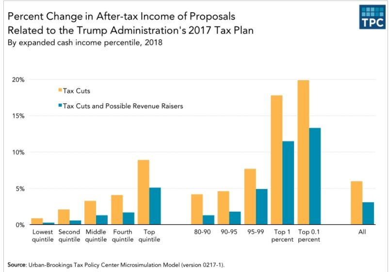 Change in After-Tax Income re Trump Tax Plan