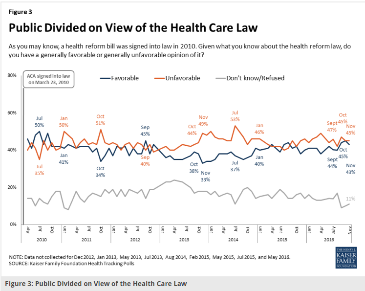 Public Divided on Health Care Law
