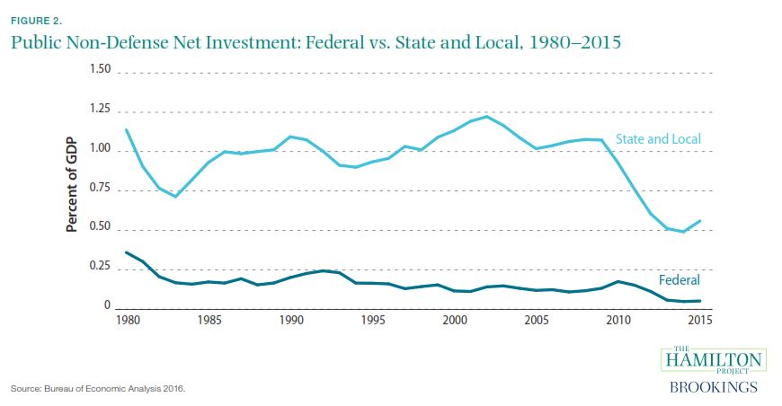 Public Infrastructure Investment - Federal vs. Sltate and Loca