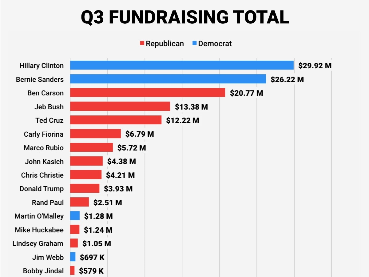 Q3 Fundraising for presidential candidates