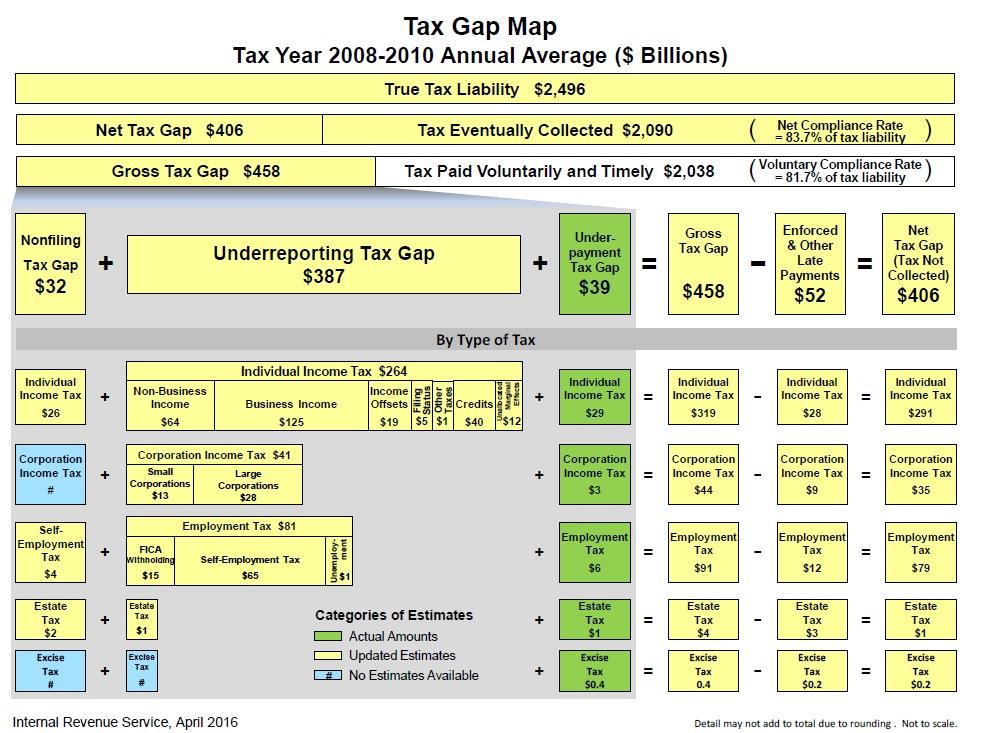 tax gap chart