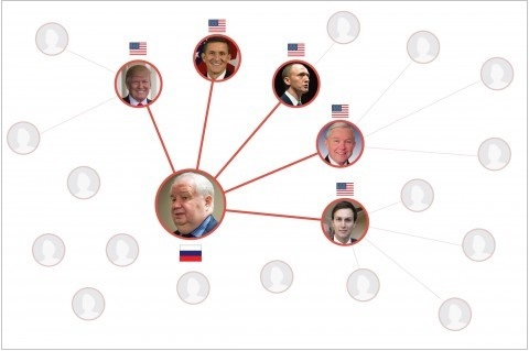 Team Trump's Ties to Russia