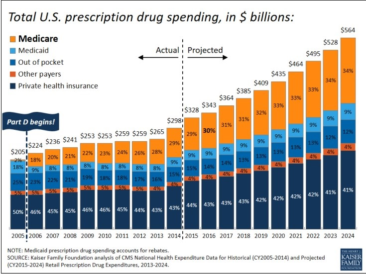 Total US Drug Spending