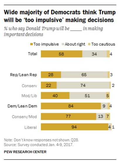 Trump impulsiveness - Pew survey