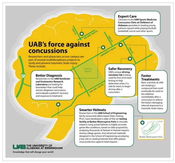 UABs Force Against Concussion