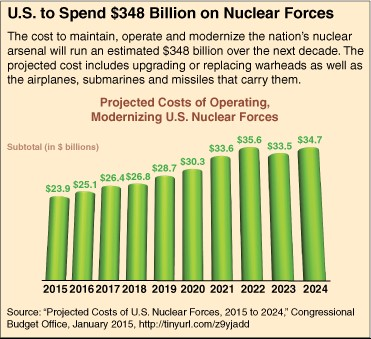 US Spending on Nuclear Forces