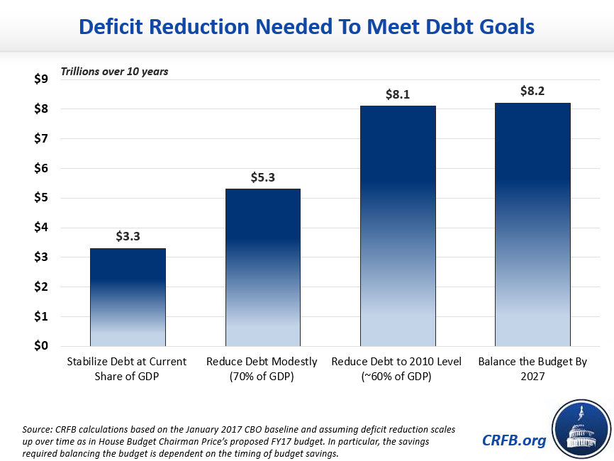 Deficit Reduction chart