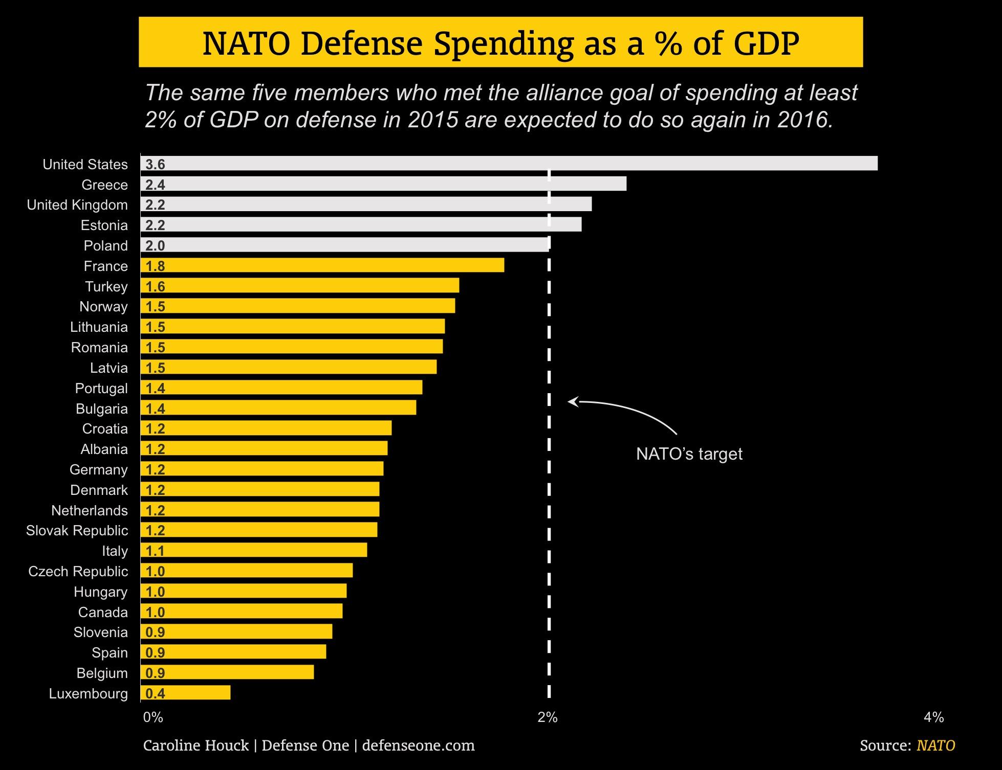 NATO spending Chart