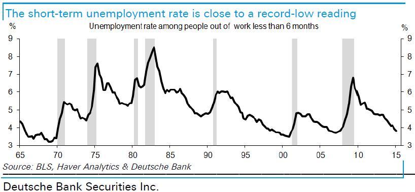 Short-term unemployment rate