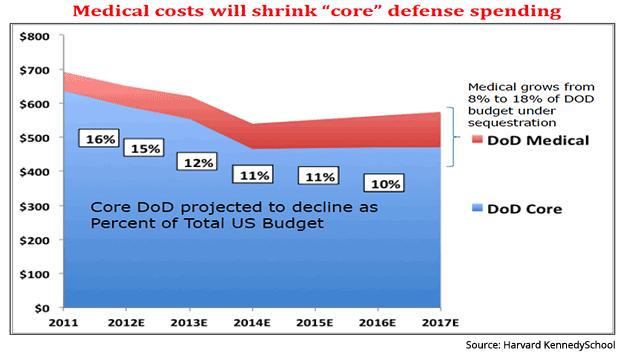 VA Medical Costs Will Shrink Core Defense Budget