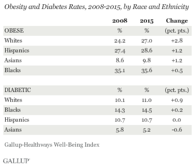 Obesity and Diabetes Rates