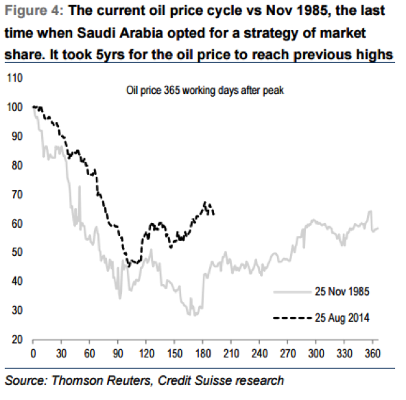 Oil price cycle