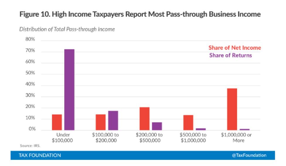 Pass-Through Income