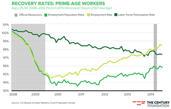 Recovery Rates of Prime Age Workers