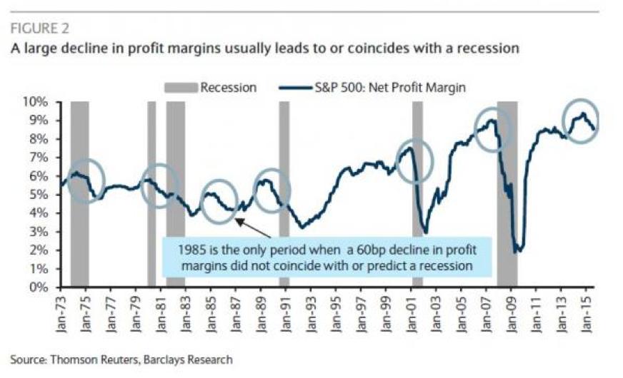 Profit margin declines