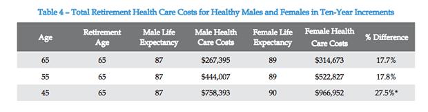 Retirement Health Costs
