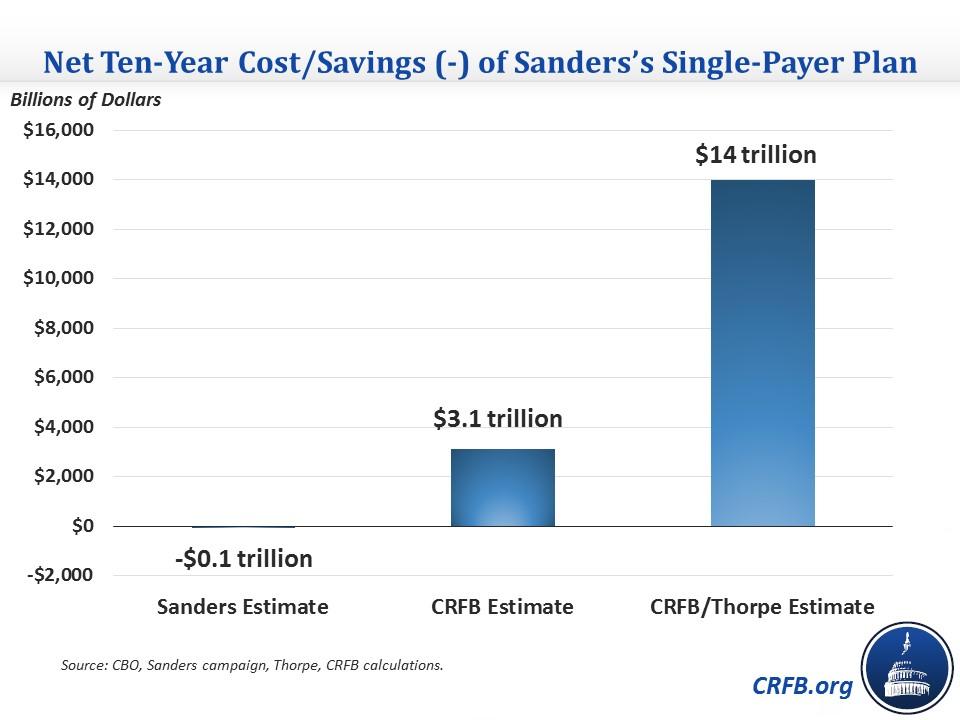 Sanders health plan