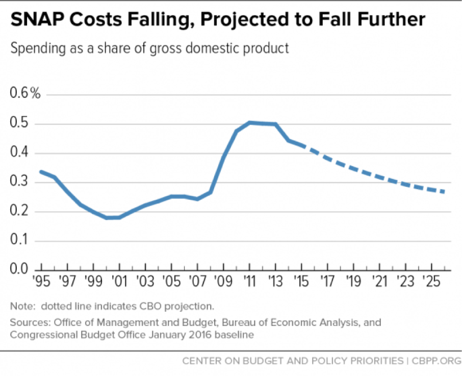 SNAP costs falling