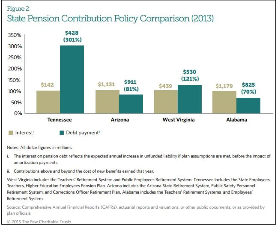 State Pension Contribution