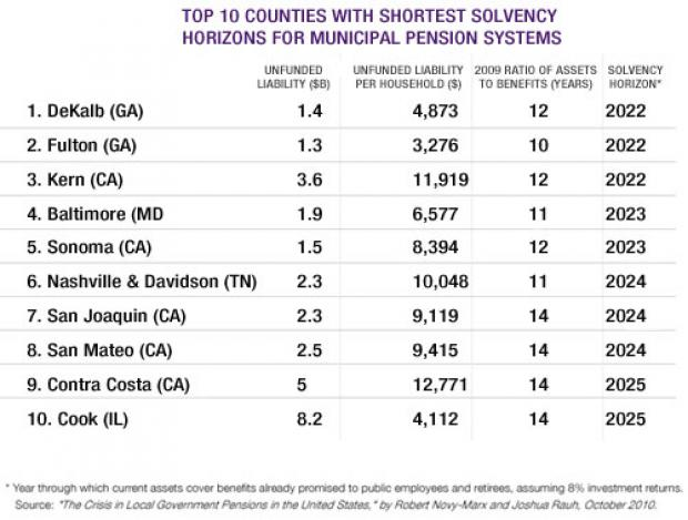 Top 10 Counties with Shortest Solvency Horizons