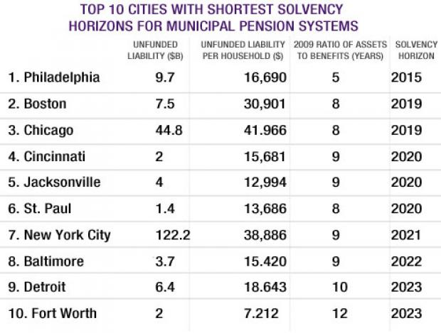 Top 10 Cities with Shortest Solvency Horizons