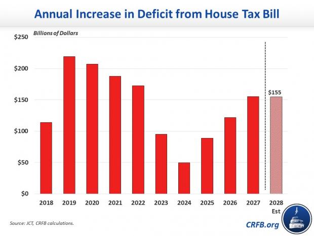 Annual Increase in Deficit - CRFB