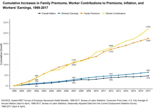 health care cost chart