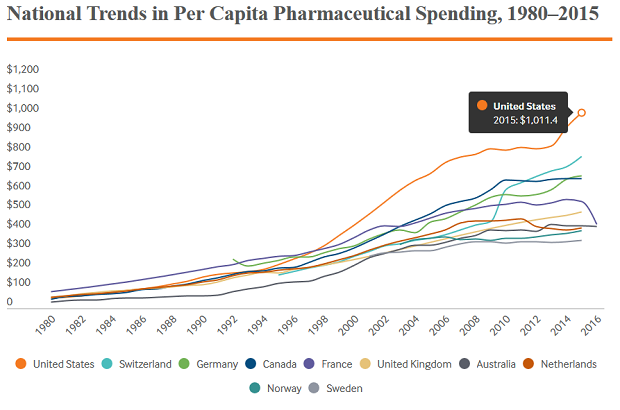 Commonwealth Fund US Drug Prices Chart