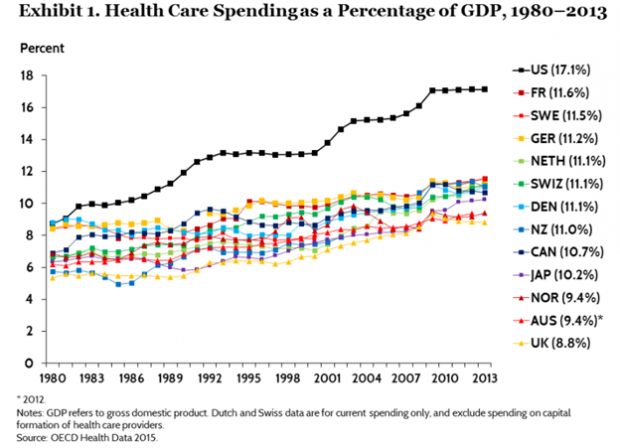 US health care costs - chart