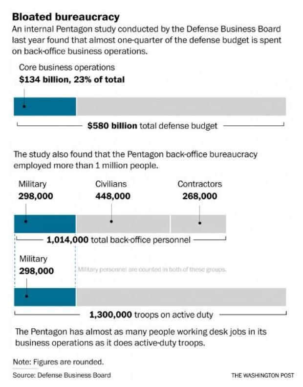 Pentagon Bloated Bureaucracy