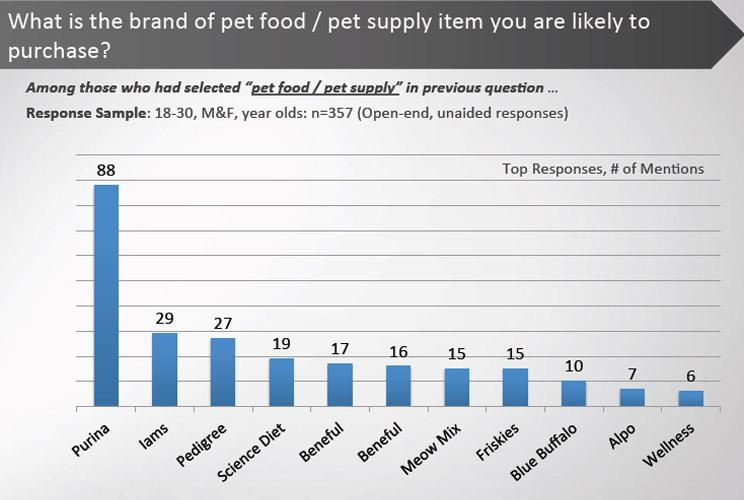 <p>Millennial pet owners have one brand in mind when shopping for pet food--Purina.  Makes sense, since the company's products have great distribution nationally and are fairly priced.</p>