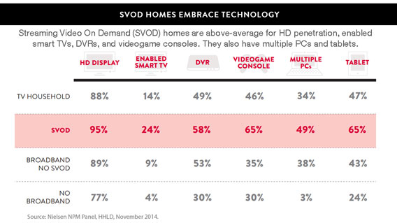 SVOD Ownership
