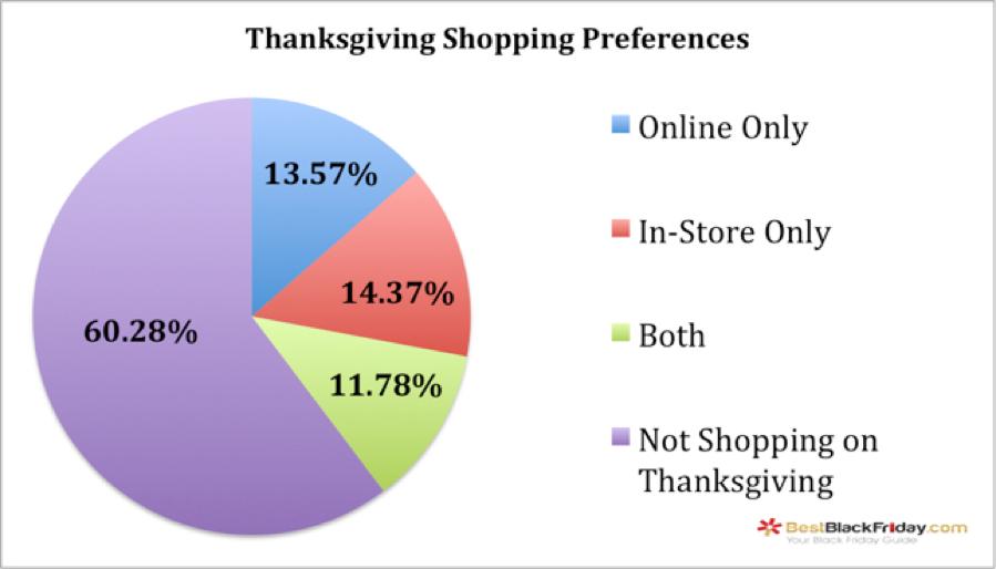 Thanksgiving Shopping Preferences