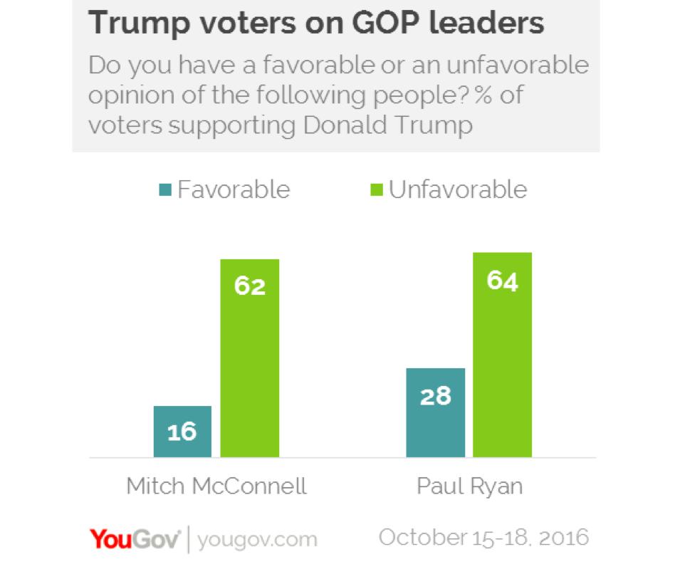 Trump voters on GOP leaders