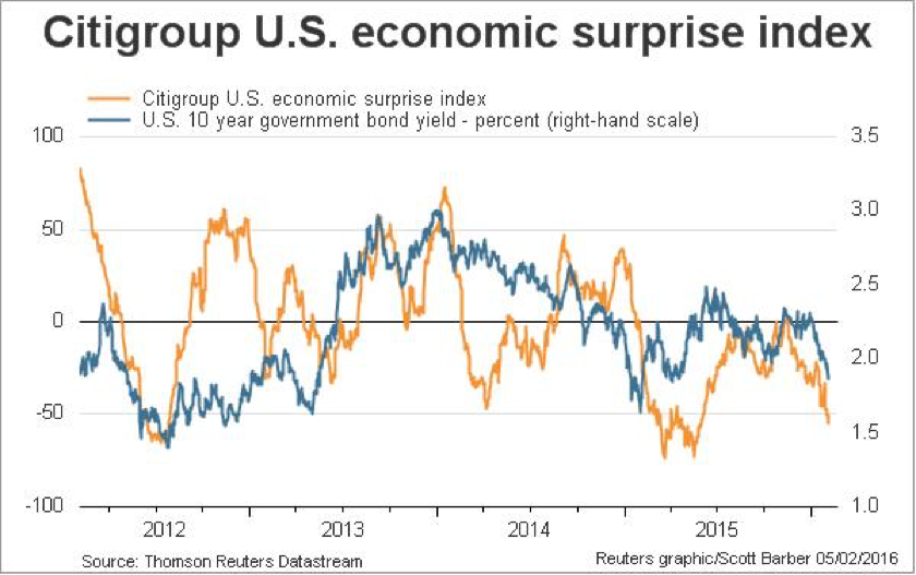 US Economic Surprise Index