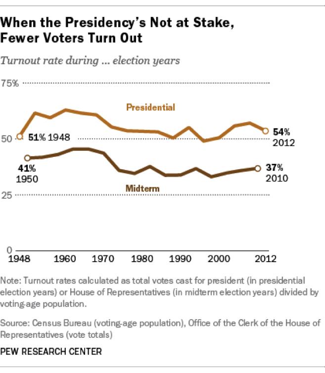 Midterm voter turnout