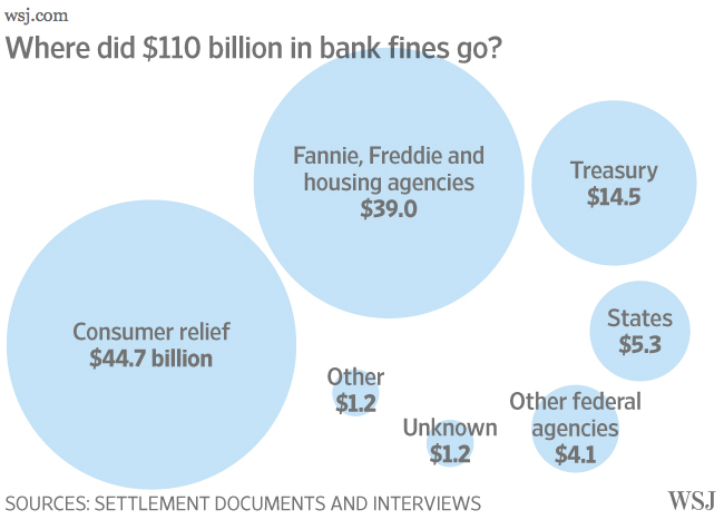 US Bank fines