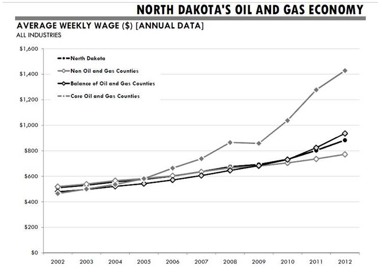 How to Find a Job in the North Dakota Oil Boom | The Fiscal