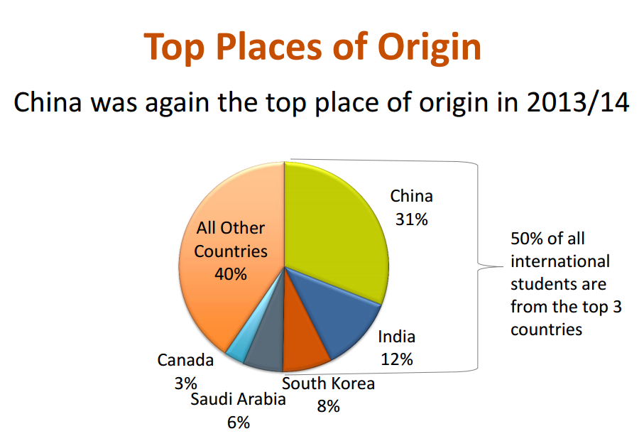 International Student Origins
