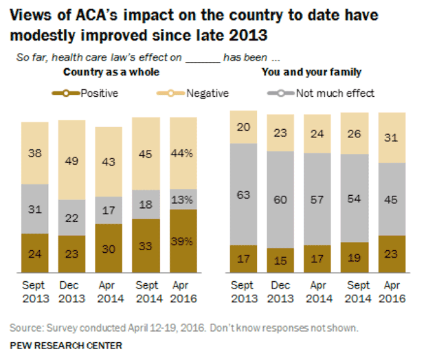 ACA Effect on Country